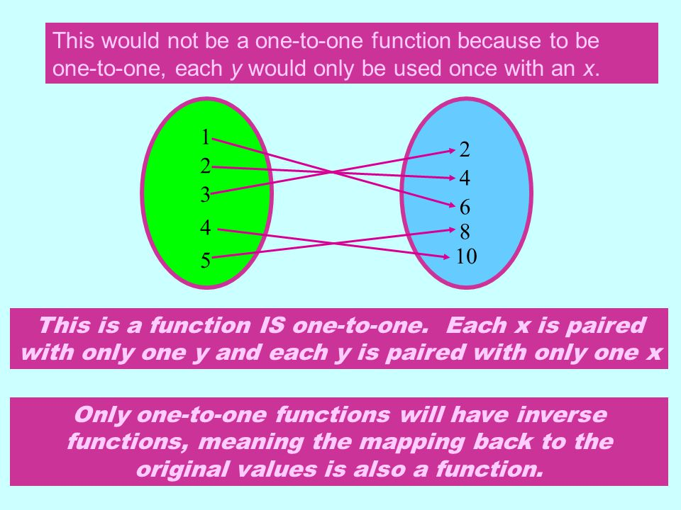 This would not be a one-to-one function because to be one-to-one, each y would only be used once with an x.