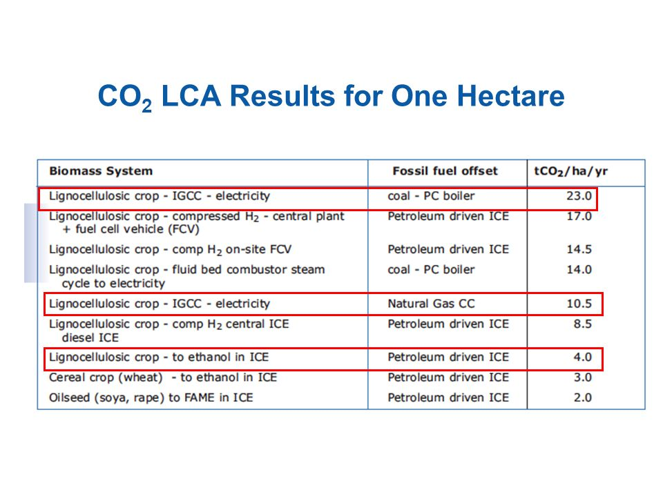 CO2 LCA Results for One Hectare