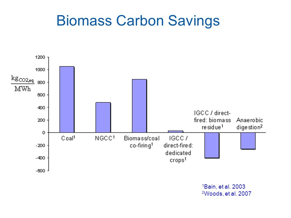 Biomass Carbon Savings