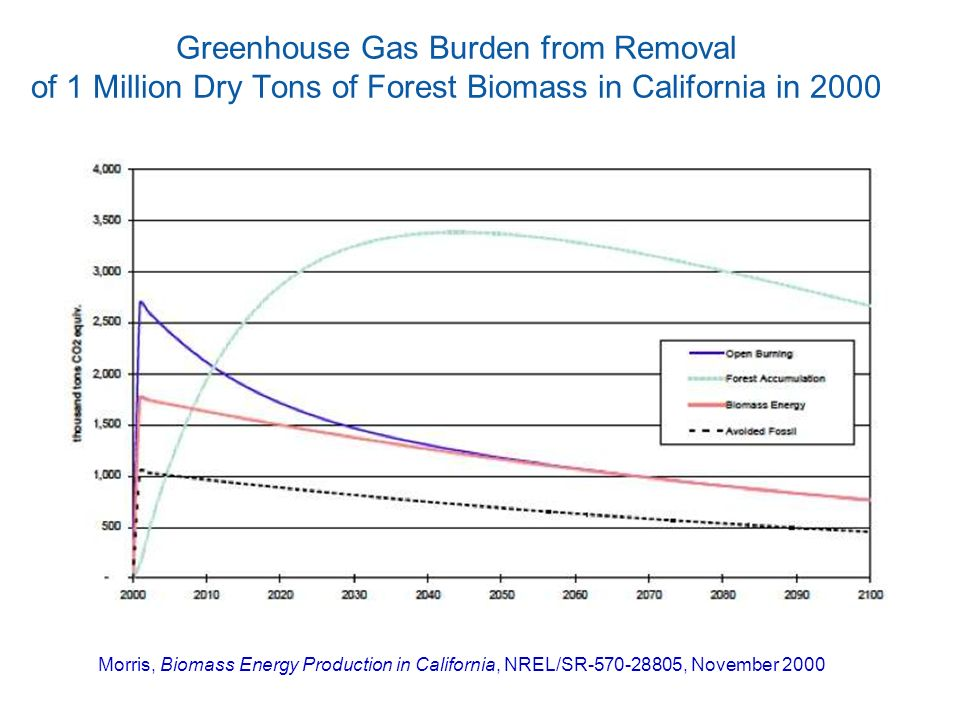 Greenhouse Gas Burden from Removal of 1 Million Dry Tons of Forest Biomass in California in 2000