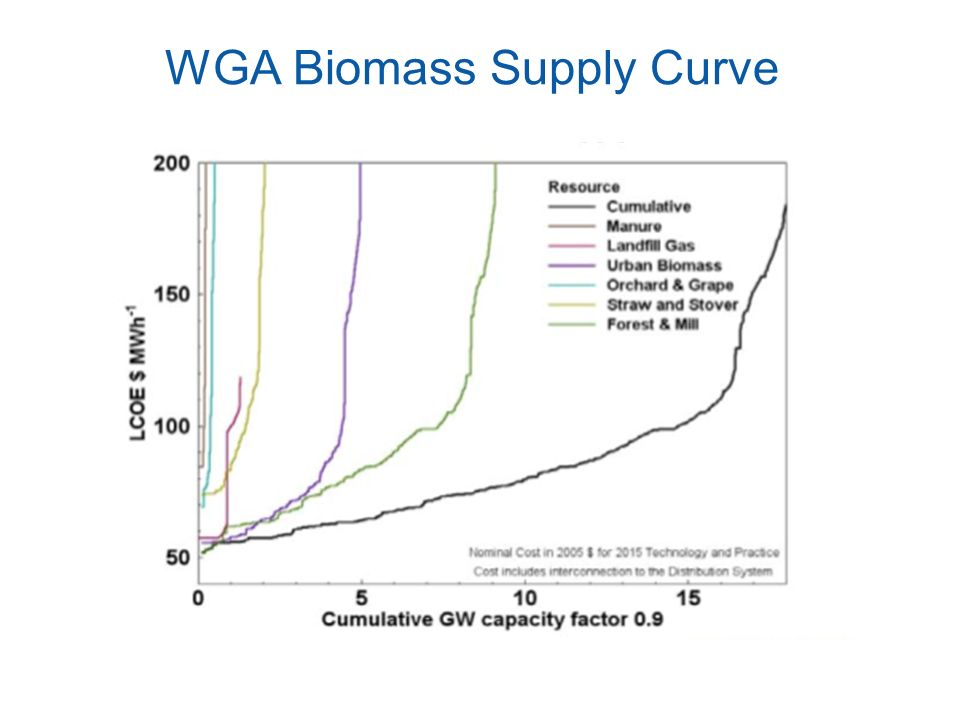 WGA Biomass Supply Curve
