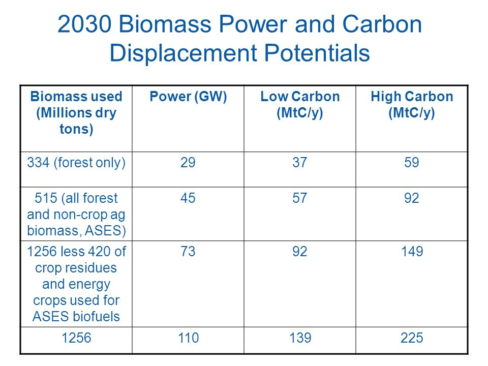 2030 Biomass Power and Carbon Displacement Potentials
