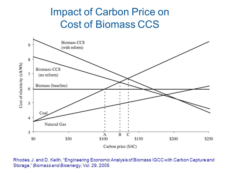 Impact of Carbon Price on Cost of Biomass CCS