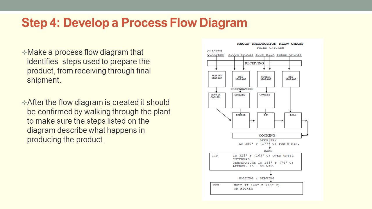 Hazard analysis and critical control points haccp ppt video step 4 develop a process flow diagram geenschuldenfo Gallery