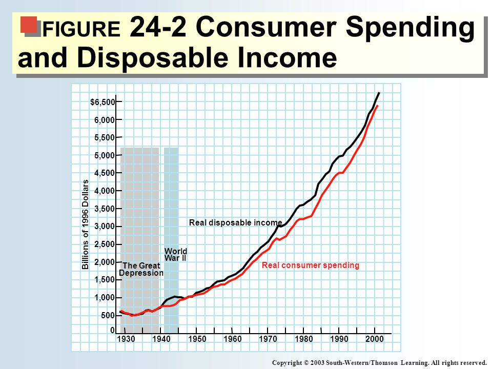 FIGURE 24-2 Consumer Spending and Disposable Income
