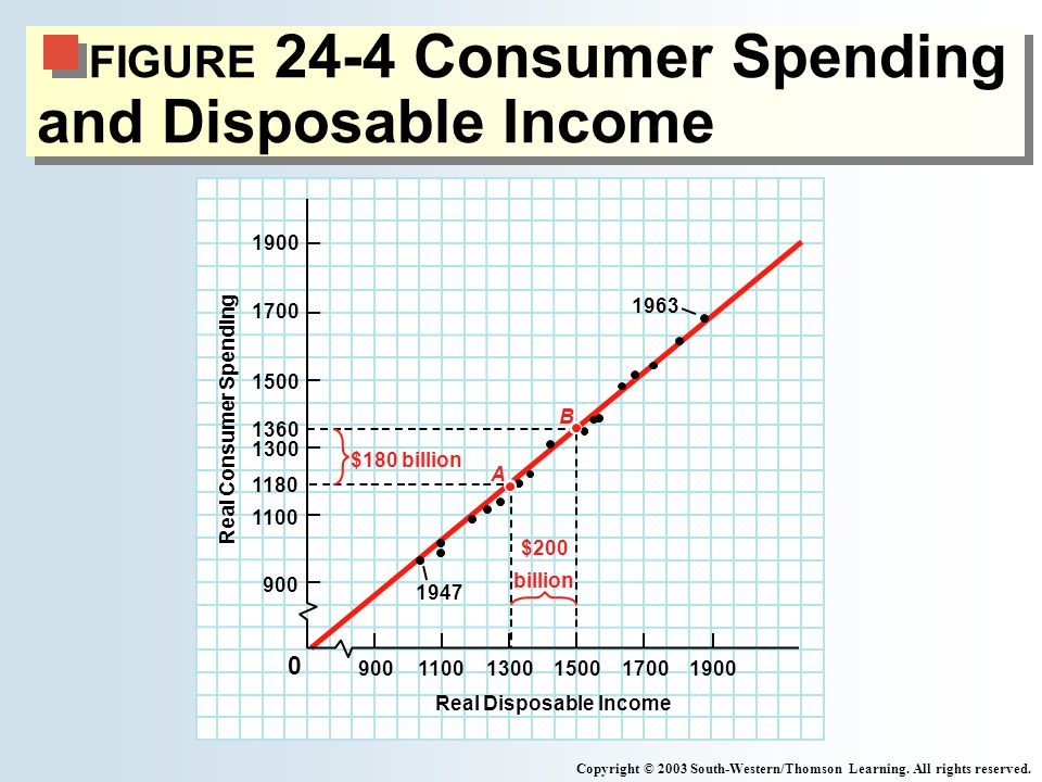 FIGURE 24-4 Consumer Spending and Disposable Income