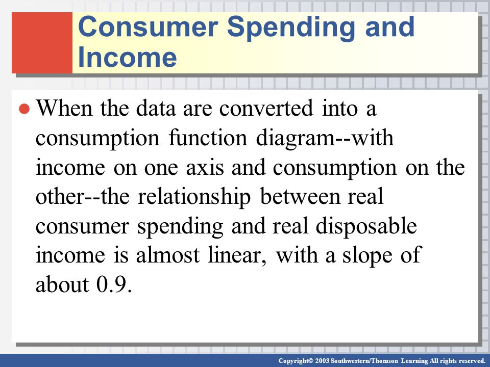 Consumer Spending and Income