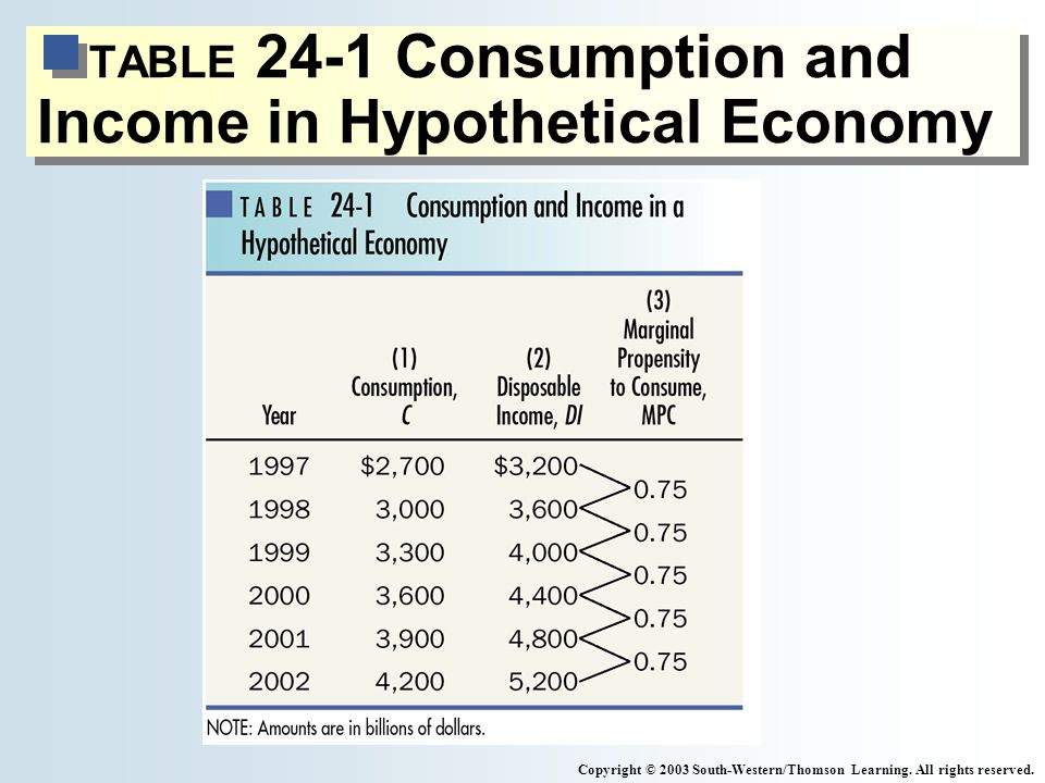 TABLE 24-1 Consumption and Income in Hypothetical Economy