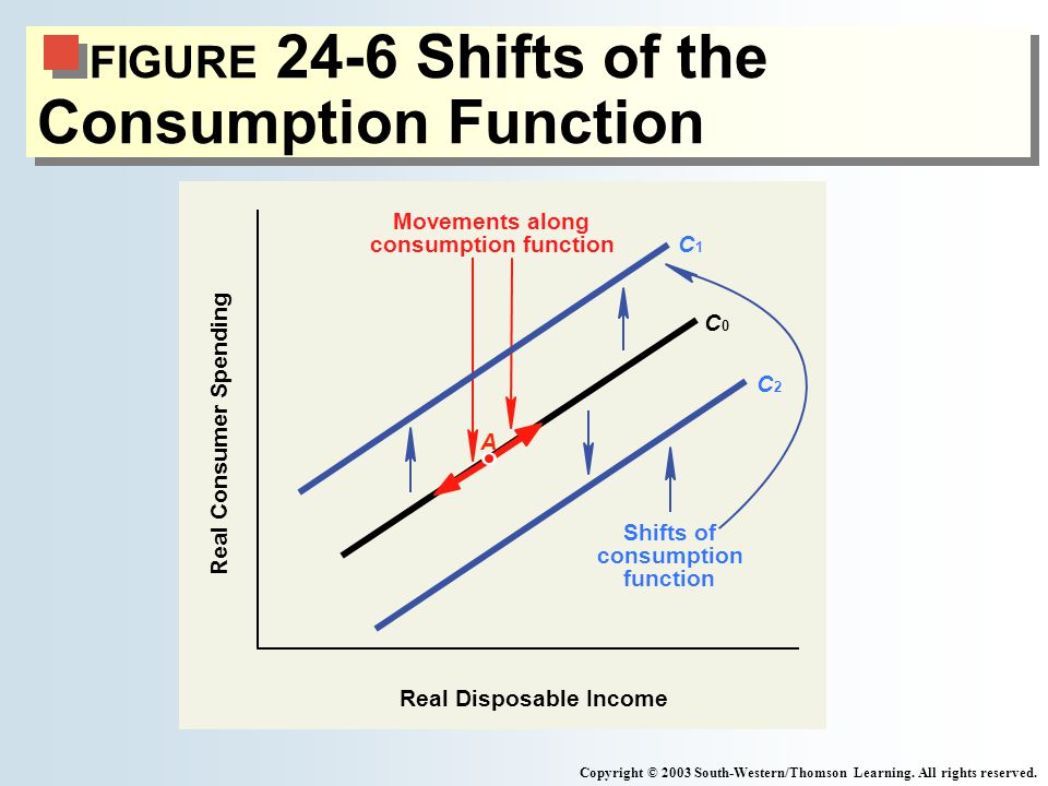 FIGURE 24-6 Shifts of the Consumption Function