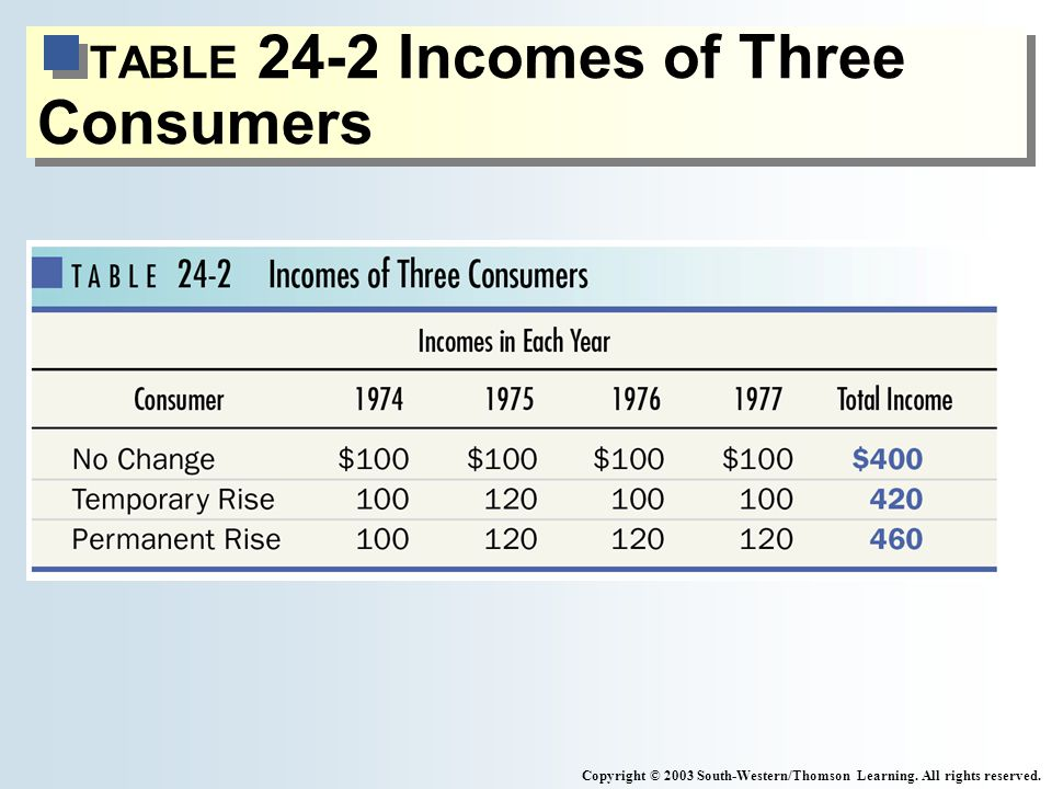 TABLE 24-2 Incomes of Three Consumers