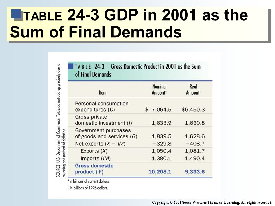 TABLE 24-3 GDP in 2001 as the Sum of Final Demands