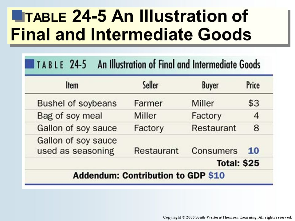TABLE 24-5 An Illustration of Final and Intermediate Goods