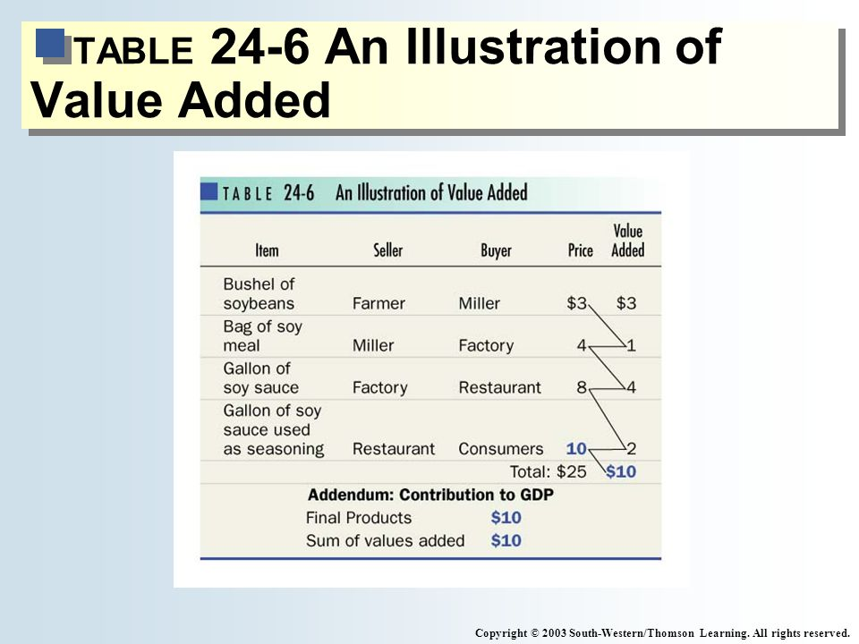 TABLE 24-6 An Illustration of Value Added