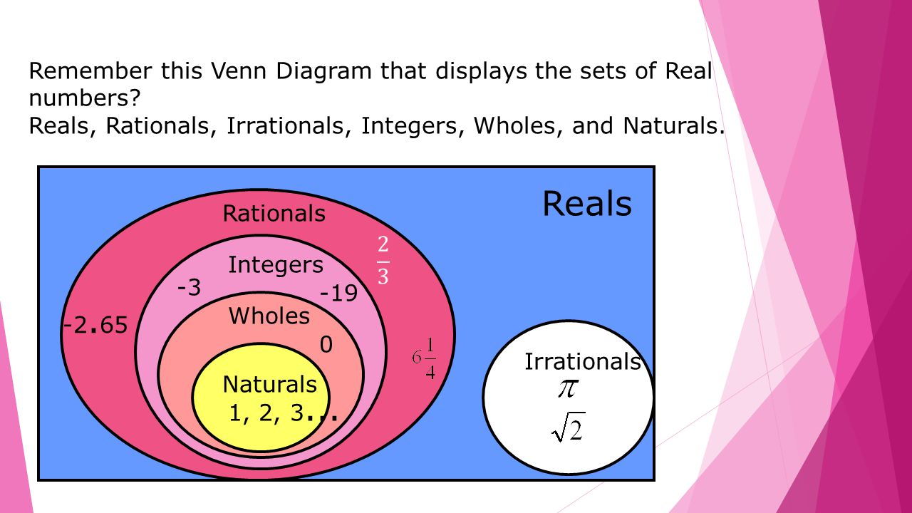 Real numbers irrational ppt video online download remember this venn diagram that displays the sets of real numbers pooptronica Gallery