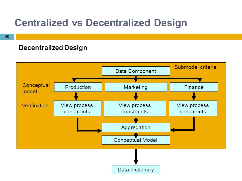 centralization vs decentralization in warehouse and Centralization or decentralization centralized vs decentralized warehouse system: centralization has a positive effect on.