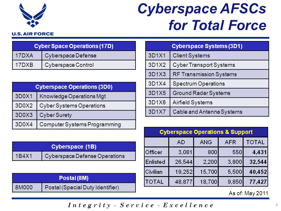 1b4x1 cyberspace defense operations bases of dating 1