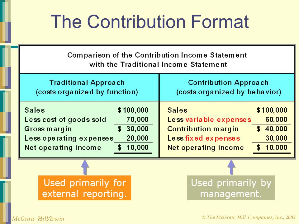 Cost Terms Concepts And Classifications  Ppt Download
