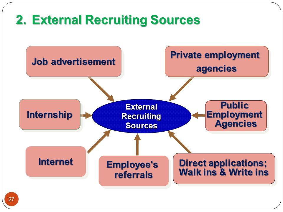the process of recruiting managers on the internet How you plan your recruiting is important not only to ensure you find the right   the best people will make a direct difference to your bottom line, helping to raise .