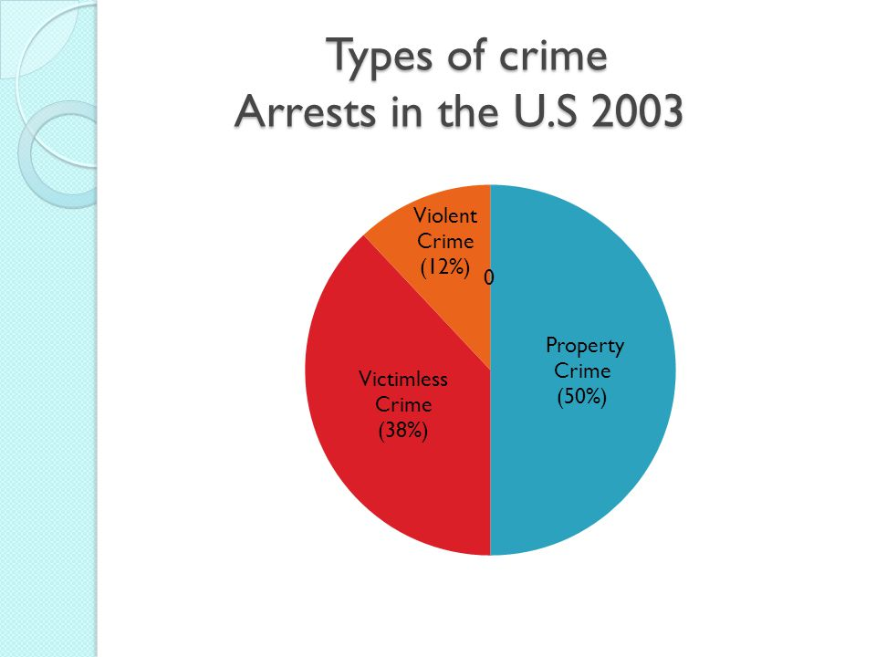 Types of crime Arrests in the U.S 2003