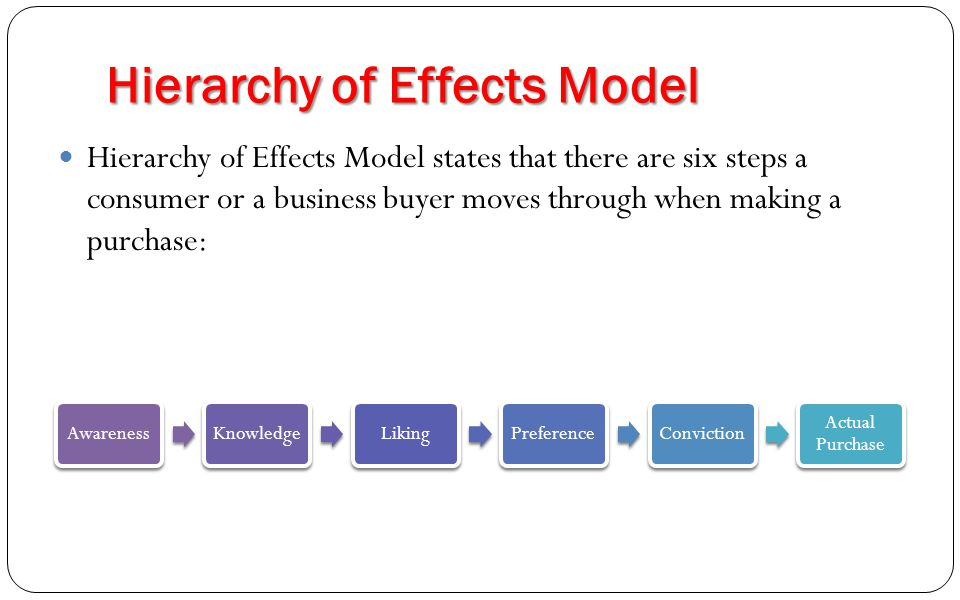 hierarchy of effects Thomas e barry feels that rather than discard the hierarchy of effects model, we should develop rigorous, collaborative efforts to validate its continued value to guide us in advertising.