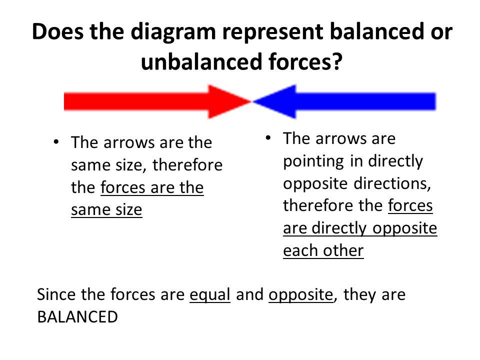Balanced and unbalanced forces worksheet pdf