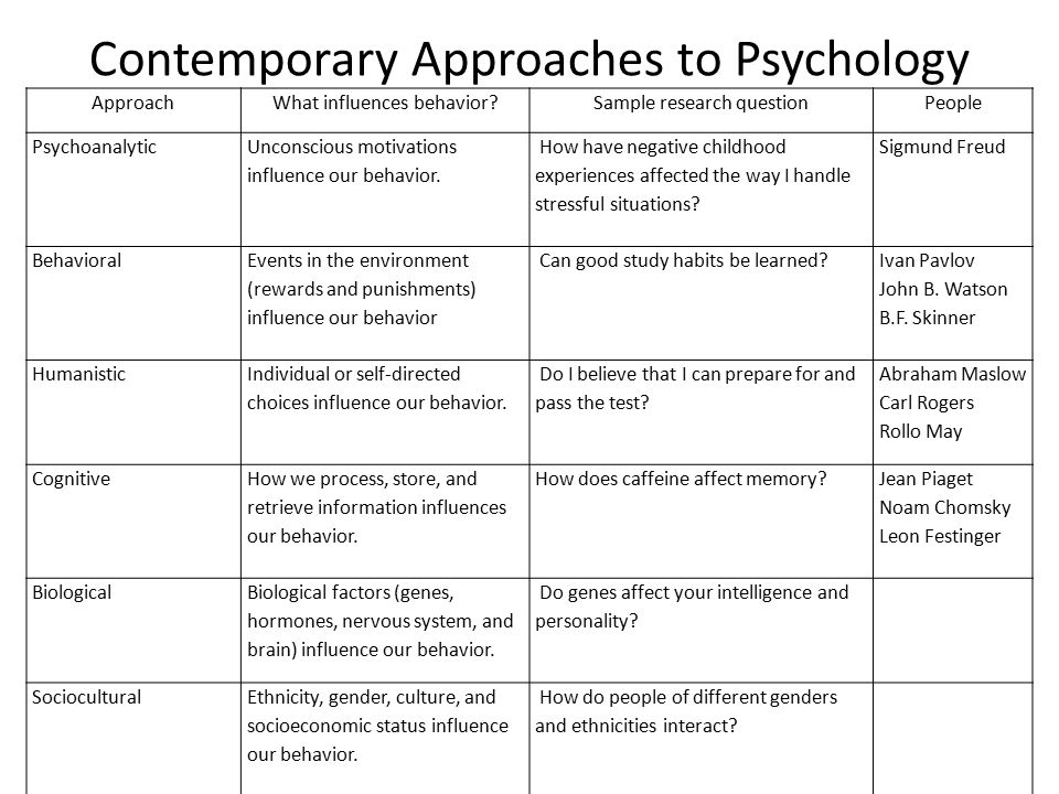 an analysis of the different approaches to psychology Different theories of psychology govern how different psychologists approach research into human behavior analyzing theories of psychology.