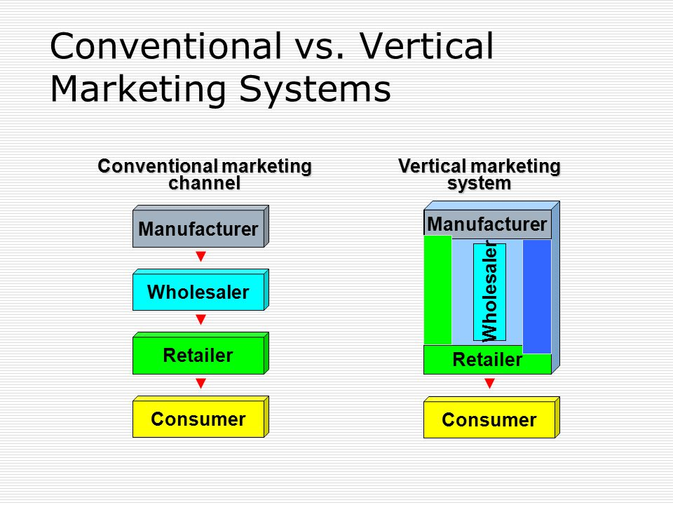 different conventional and vertical marketing system Apr 2014 a conventional marketing system (or channel) is multiple level distribution channel in which members work independently of one another channels come two primary forms, and vertical.