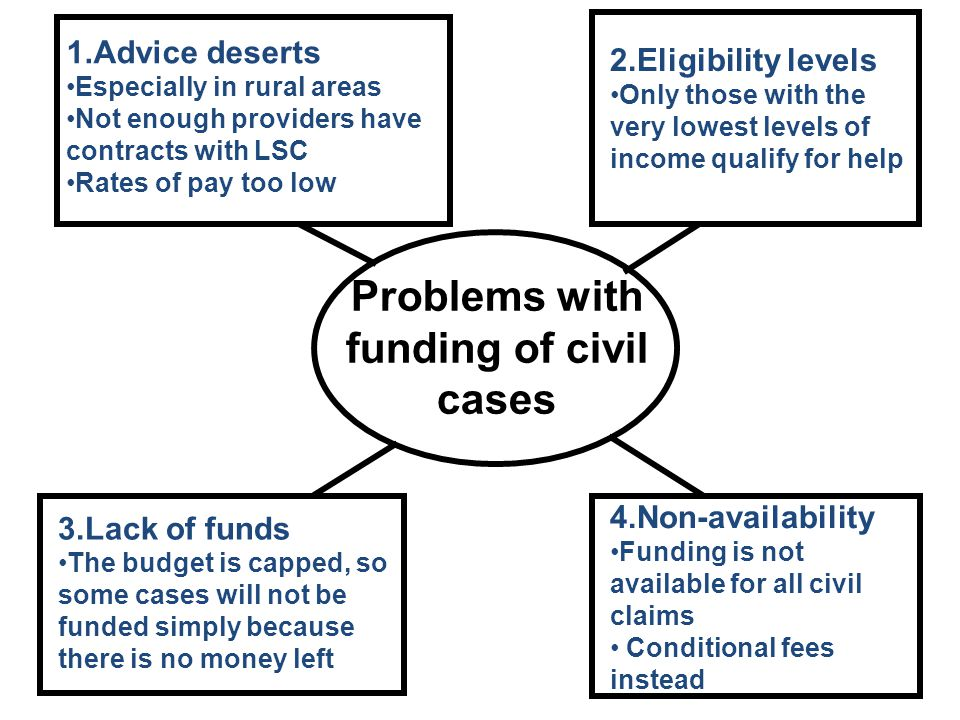 The legal profession other sources of advice and funding ppt 26 problems platinumwayz
