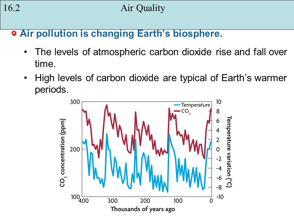 Air pollution is changing Earth's biosphere.