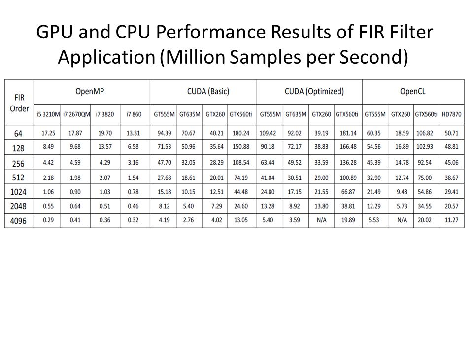 GPU and CPU Performance Results of FIR Filter Application (Million Samples per Second)