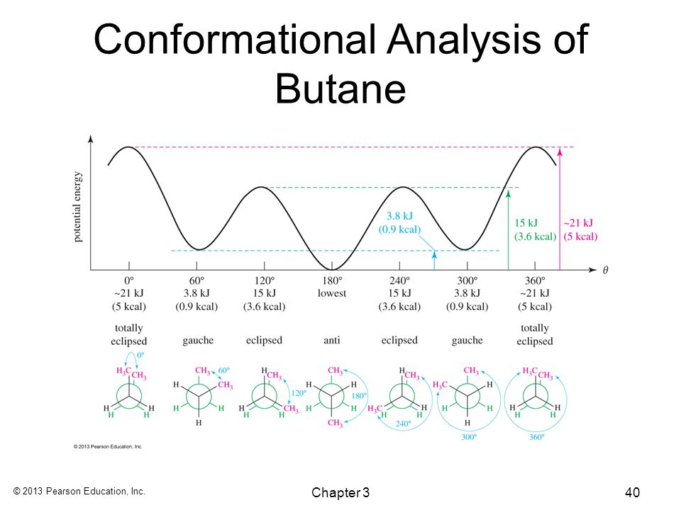 An analysis of stereochemistry considerations