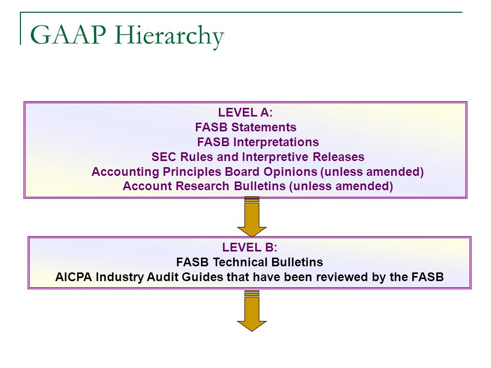 Should the Fasb Consider Economic Consequences in Standard Setting Essay Sample