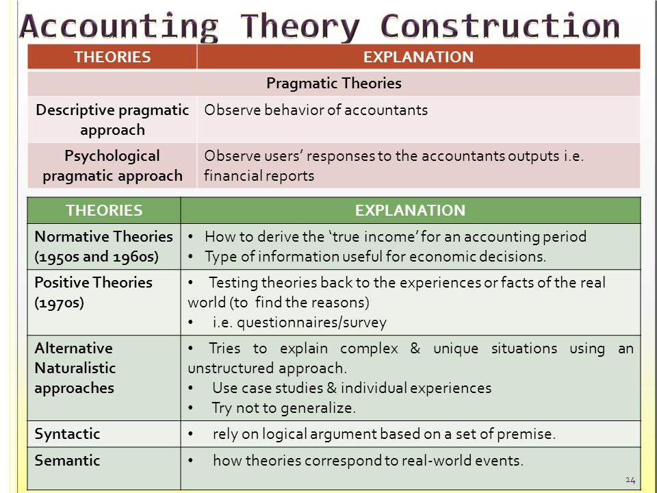 how does positive accounting theory differ from normative accounting theory This presentation are one positive and normative theory of accounting we will upload the pdf file soon we will upload this templates soon.