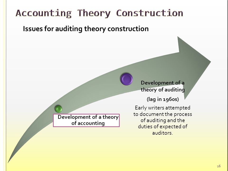 summary of accounting theory Summary chapter get pdf : this chapter (588k) all chapters keywords: ethical behavior in accounting - ethical theory dilemmas, and nature of ethical theories - contemporary ethical theories and ultimate principles egoism and utilitarianism, an action.
