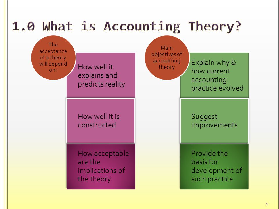 accounting theory development