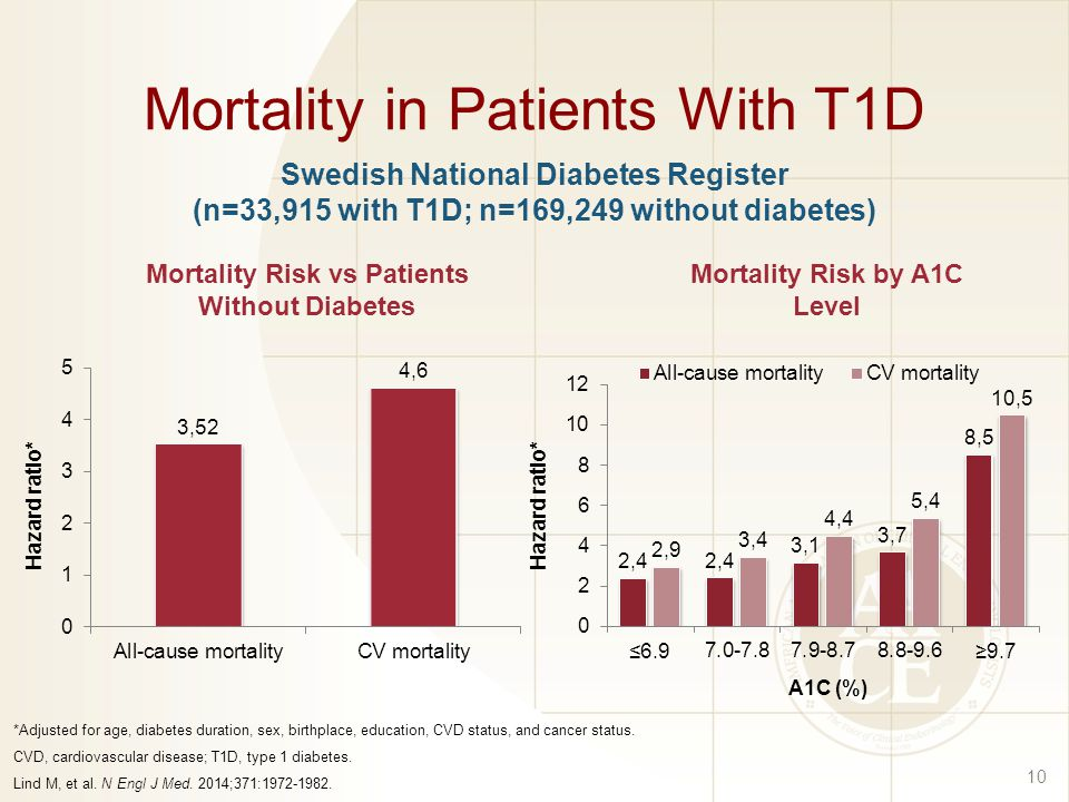 Mortality in Patients With T1D