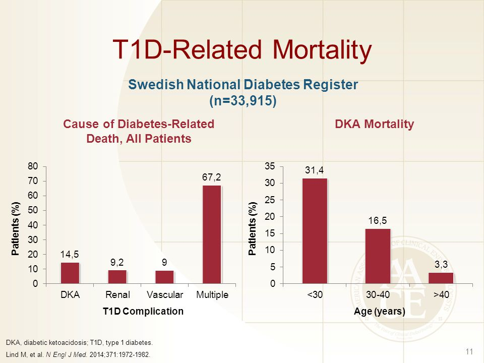 T1D-Related Mortality Swedish National Diabetes Register (n=33,915)