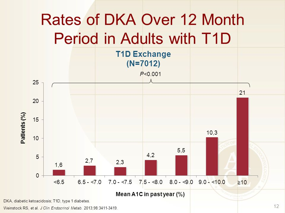 Rates of DKA Over 12 Month Period in Adults with T1D
