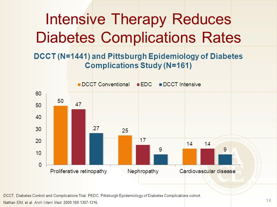 Intensive Therapy Reduces Diabetes Complications Rates
