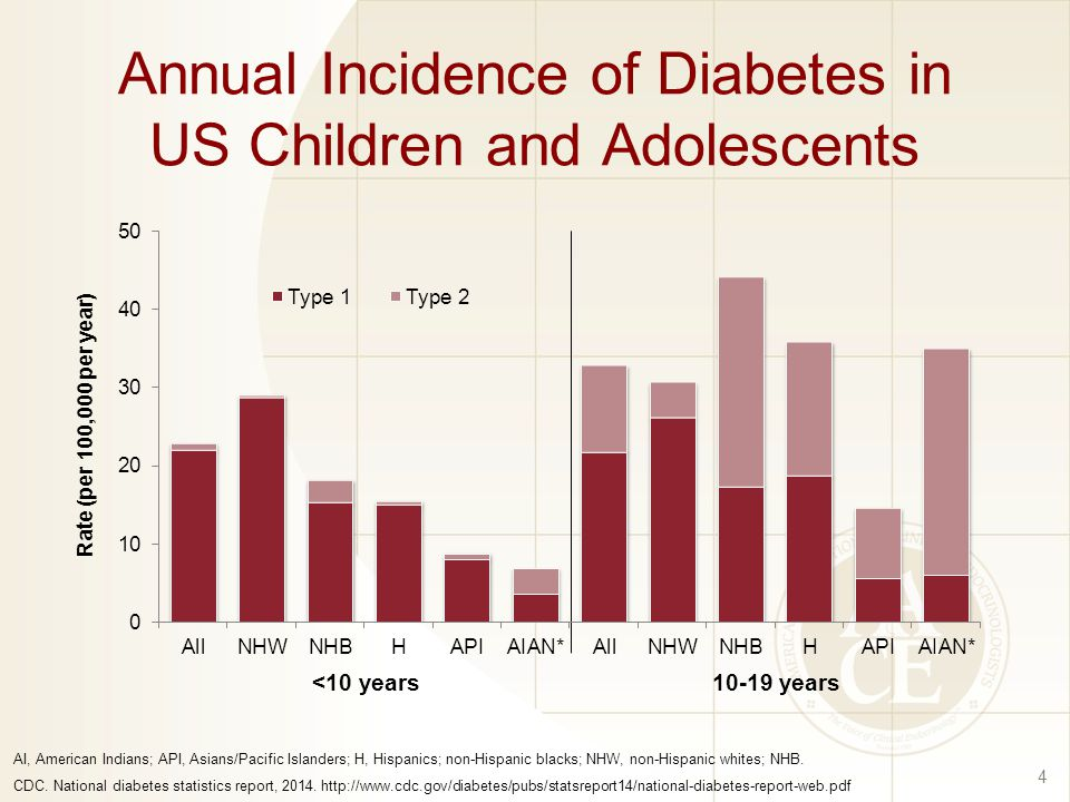 Annual Incidence of Diabetes in US Children and Adolescents