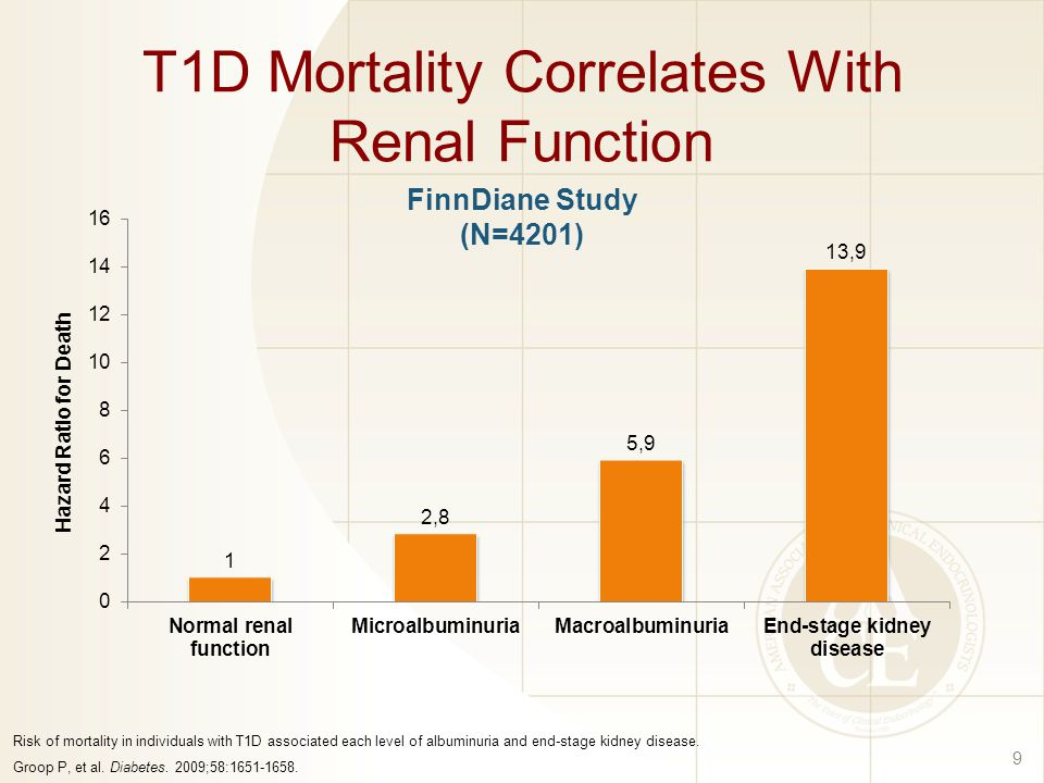 T1D Mortality Correlates With Renal Function