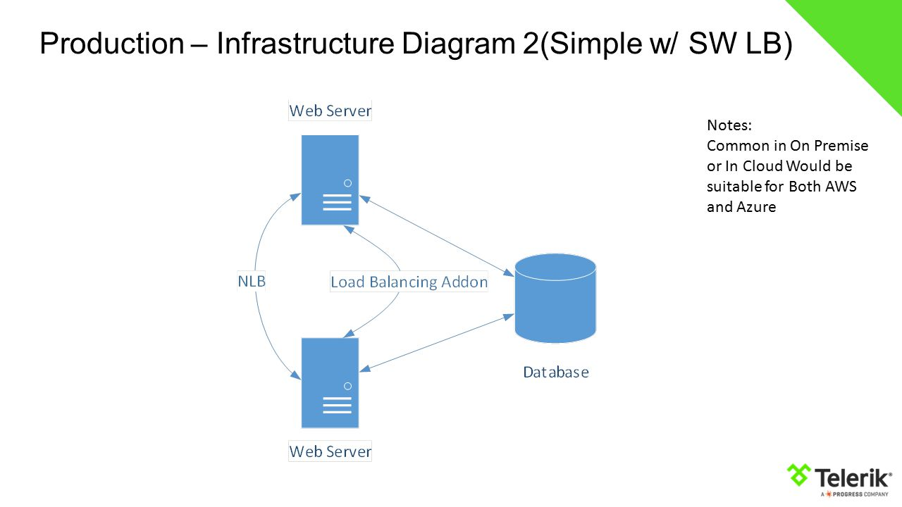 Sitefinity performance and architecture ppt video online download production infrastructure diagram 2simple w sw lb pooptronica