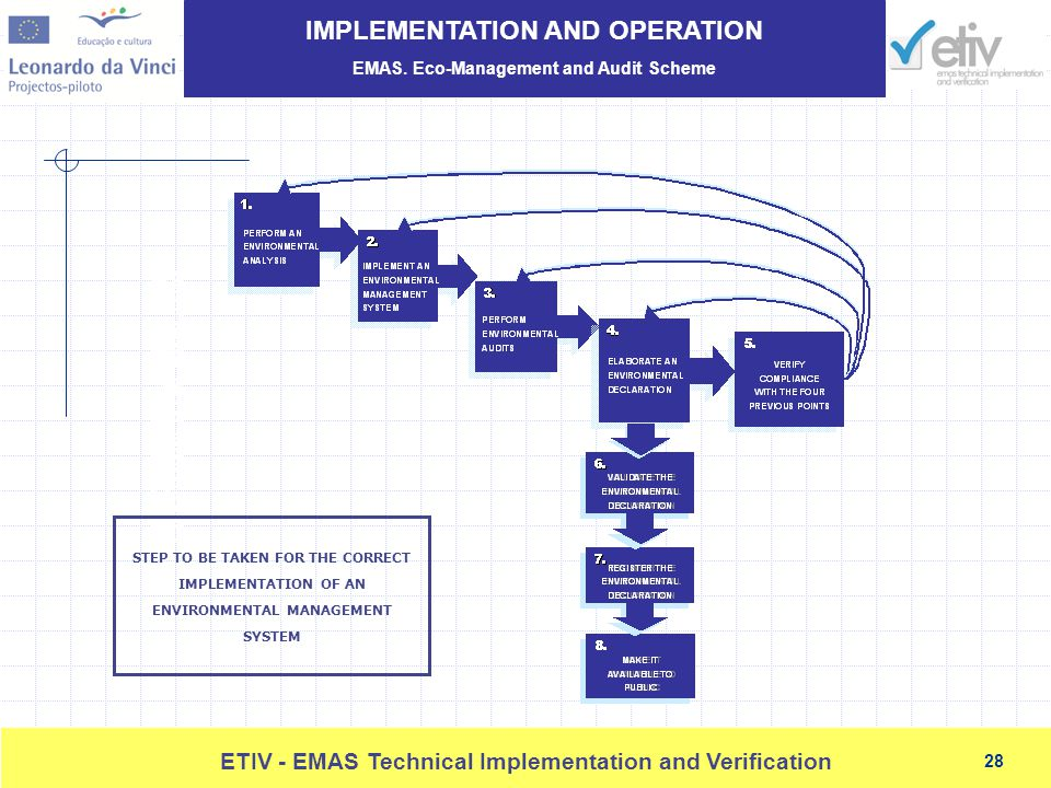 implementation of environmental management system in The importance of an environmental management system (ems) for organizations is becoming widely known across all industrial sectors (burnett and hansen, 2007) the implementation of ems has become an important activity for.