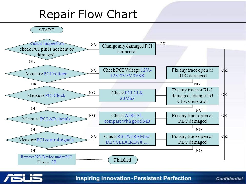 Repair+Flow+Chart+START+Visual+Inspection+check+PCI+pin+is+not+bent+or pci & pci e sephiroth kwon grma ppt download pci pinout diagram at reclaimingppi.co