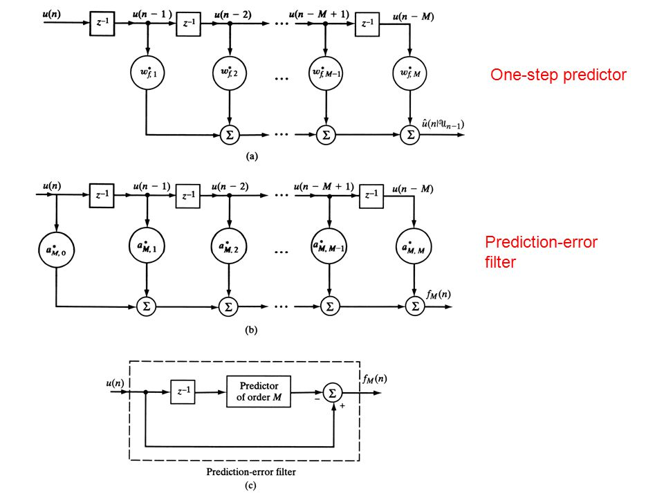 One-step predictor Prediction-error filter