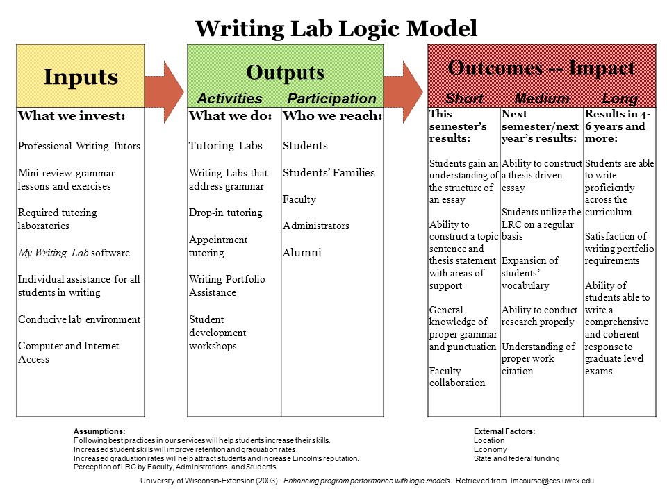 essay logic and perception