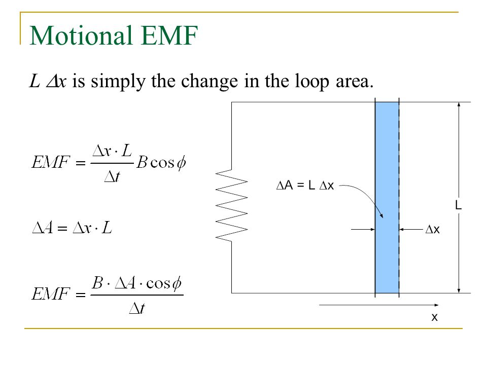 Motional EMF L Dx is simply the change in the loop area.