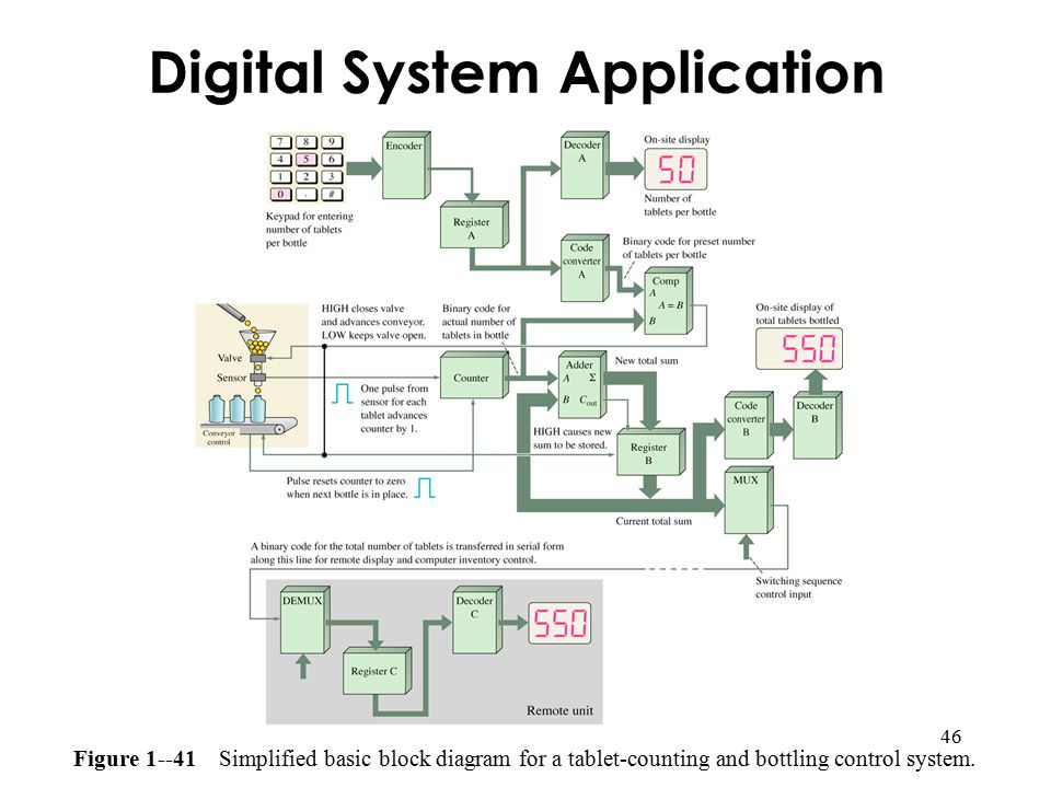 Digital System Application on Logic Probe Circuit Diagram