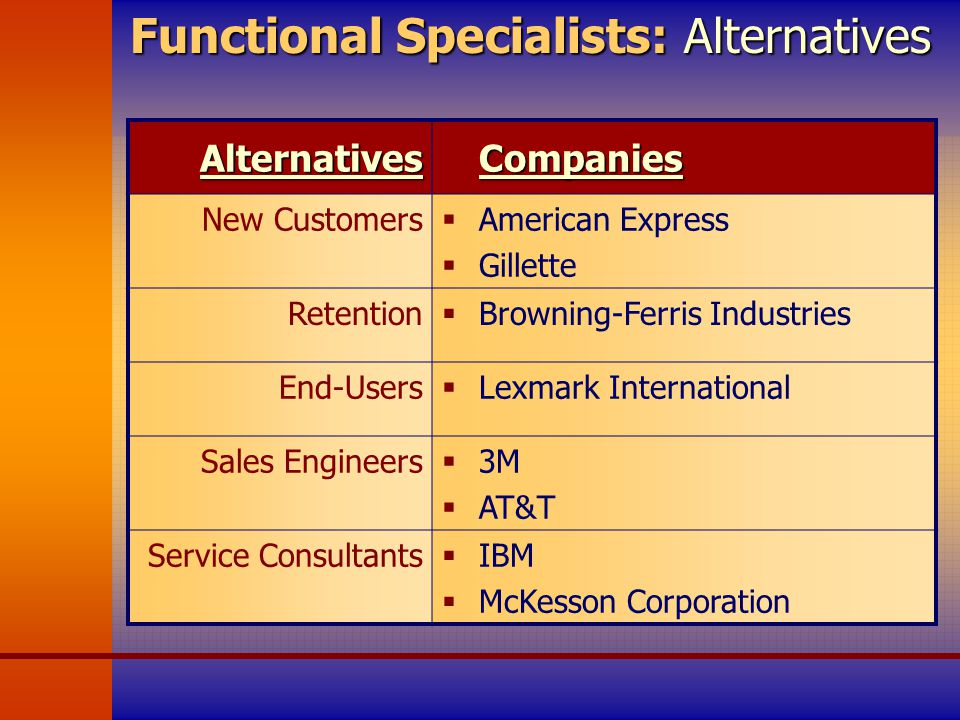 the centralized functional structure of a business to business b2b sales force organization In the sales organization, for from other organizational issues perhaps there is an incentive problem with the sales force had been in place for much of the company's rise to prominence a line-of-business structure based on customer segments and put in place a global.