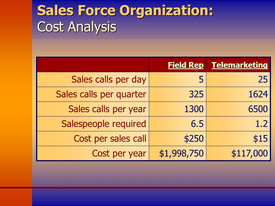 cost of sales analysis
